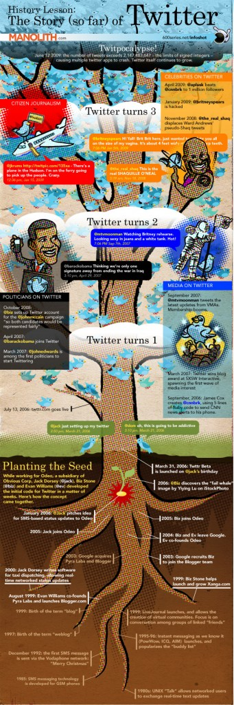 The (hi)story of Twitter
