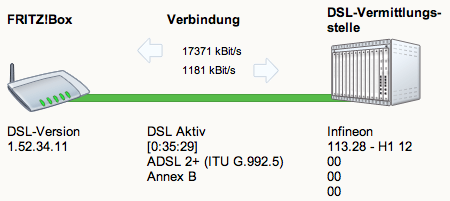 Fritz!Box DSL 16000 Anzeige