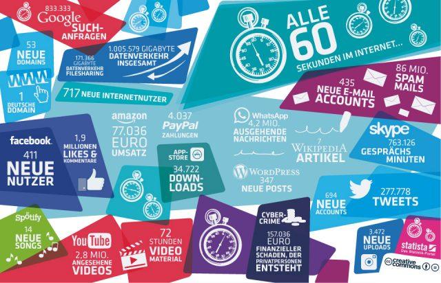 Statista Infografik: 60 Sekunden im Internet