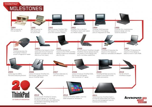 Infografik 20 Jahre ThinkPad