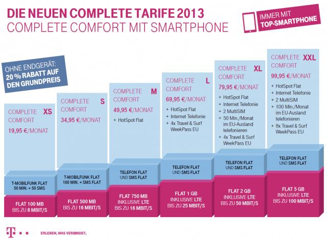 Tarifübersicht Telekom Complete Comfort 2013