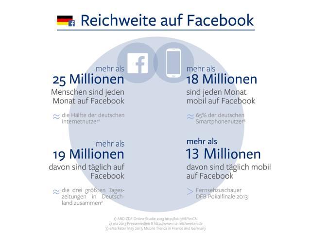 Facebook mobile Reichweite (D)
