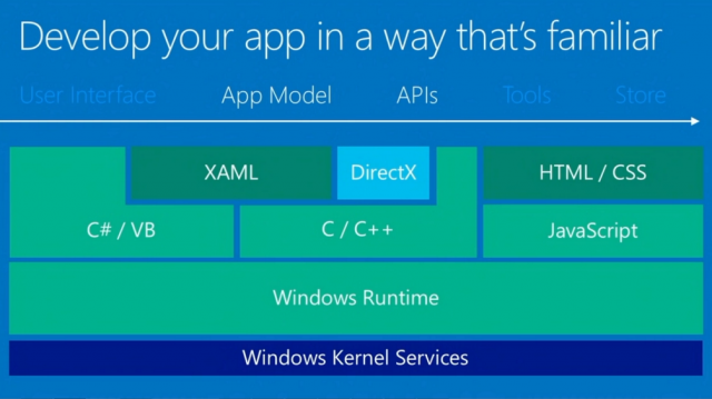 Universal Windows App Development, Build 2014 Slide